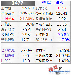 1477_聚陽_資料_1001Q