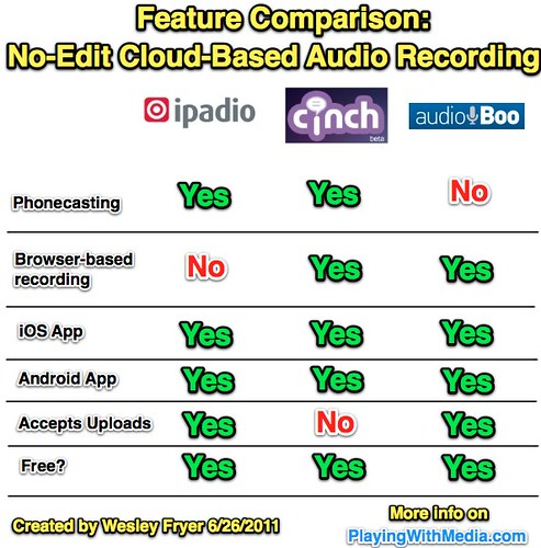 Feature Comparison: No-Edit Cloud-Based Audio Recording