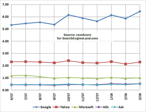 comScore June 2007-March 2008 Raw Searches