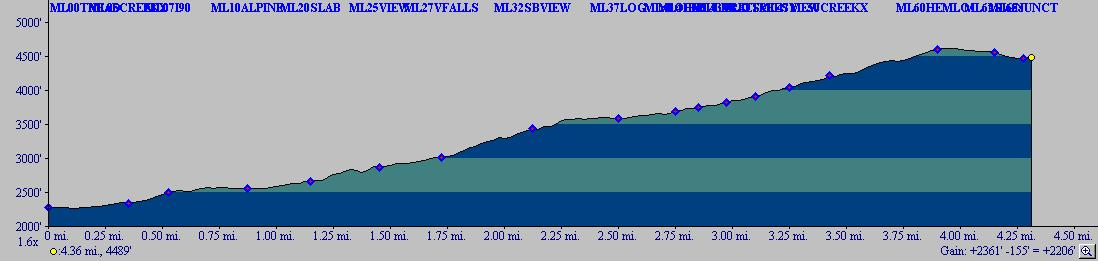 Melawka Lake Trail Profile.