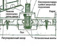 Дверь с центральной осью вращения