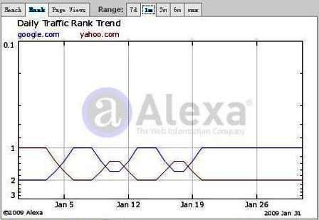 [網路觀察]Google超越Yahoo成為Alexa網站排名的全球第一…