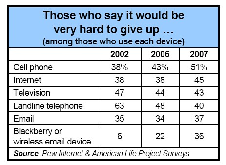 Pew: Cellphones More Important To Users Than Internet, TV