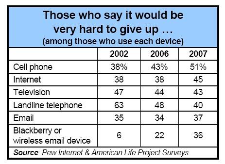 közvélemény kutatás mobiltelefon használatról