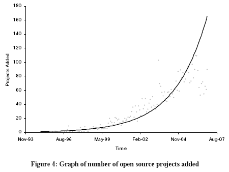 Exponential growth of open source