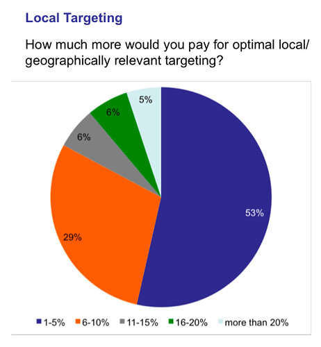 SEMPO local targeting