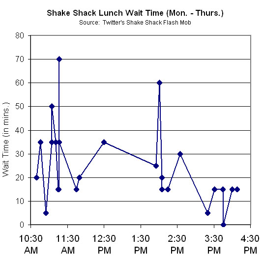 Shake Shack Lunch Time