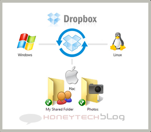 Easiest way to share and store your files online with Dropbox