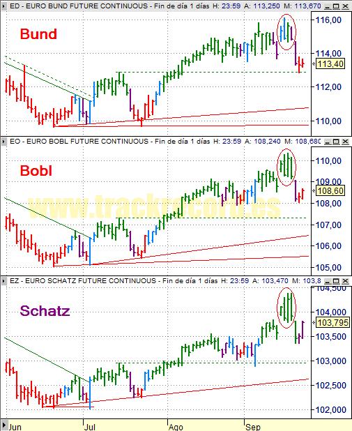 Estrategia bonos Eurex 24 septiembre 2008, Bund, Bobl y Schatz