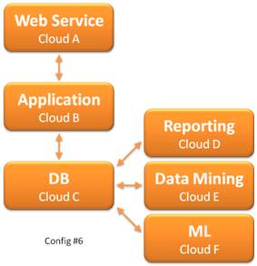 [Image: Cloud computing multi-tier config #6]