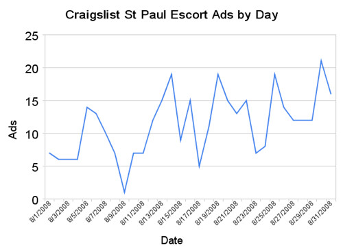 craigslist_st_paul_escort_ads_by_day