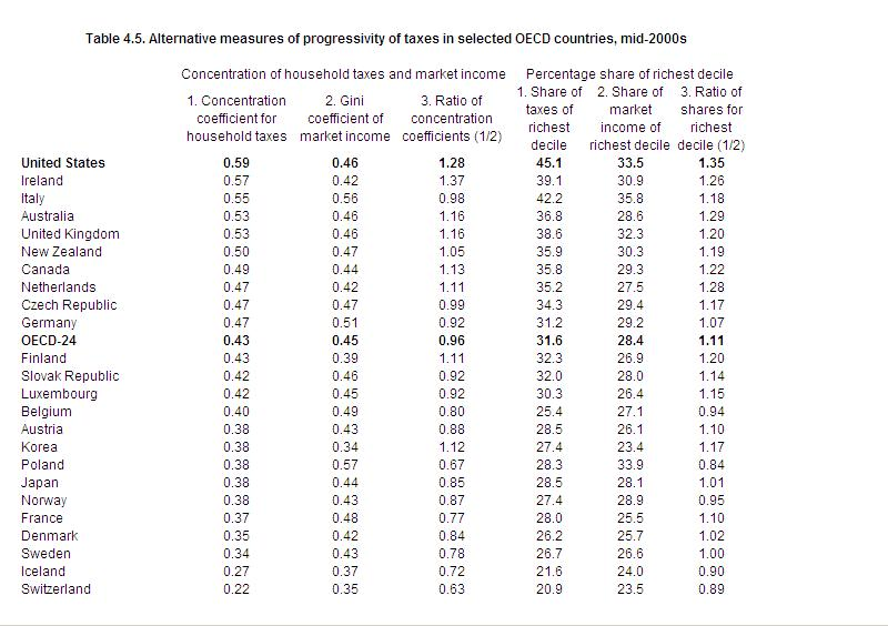 Tax progressivity in the OECD