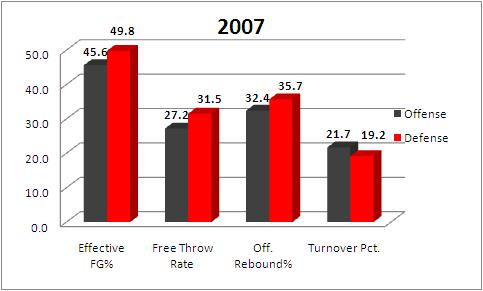 2007 St. John's 4 Factors stats