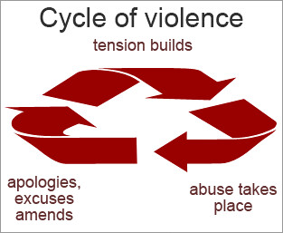 An image of the cycle of domestic violence: tension builds, abuse occurs, apologies and amends are made. Then tension builds...