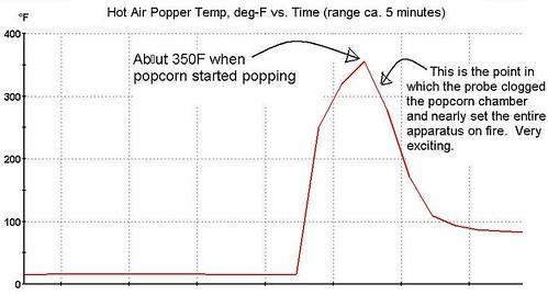 air popper