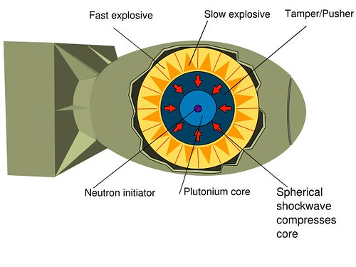 640px-Implosion_Nuclear_weapon.svg