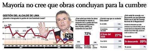 Encuesta Ipsos Apoyo Lima