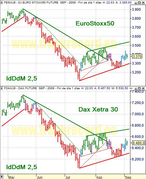 Estrategia índices Eurex 4 septiembre 2008, EuroStoxx50 y Dax Xetra