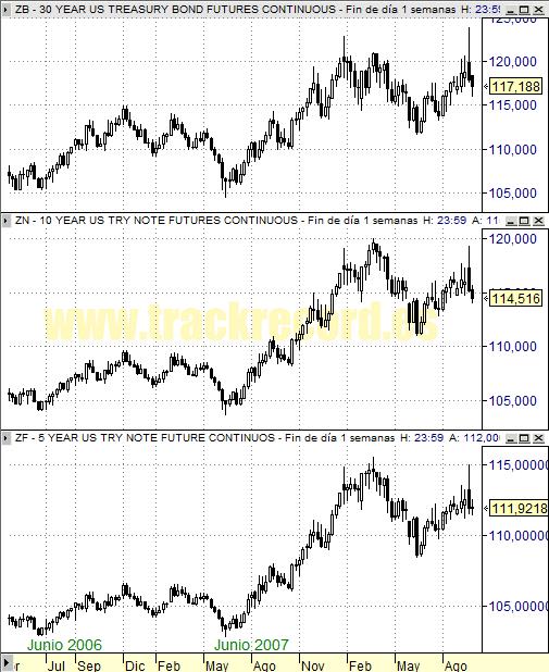 Perspectiva Semanal bonos USA ZB 30 años, ZN 10 años y ZF 5 años (26 septiembre 2008)