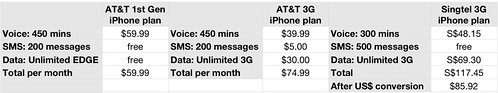 Comparing iPhone plans from AT&T & Singtel