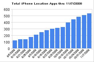 Skyhook iphone november 2