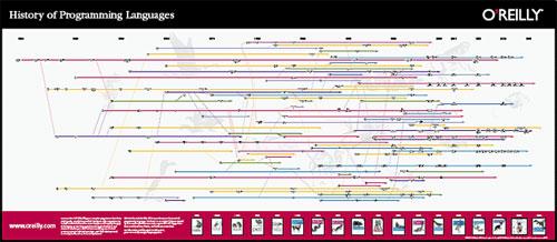 programming-history