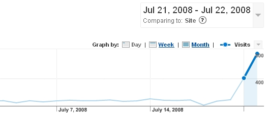 Web Site traffic To TCMNB From 07/21/08-07/22/08