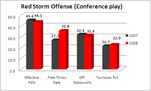 St Johns Red Storm Offense Statistics Conference 2007 2008