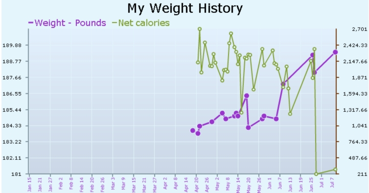 My weight as of July 8 2008