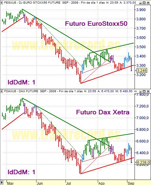 Estrategia índices Eurex 5 septiembre 2008, EuroStoxx50 y Dax Xetra