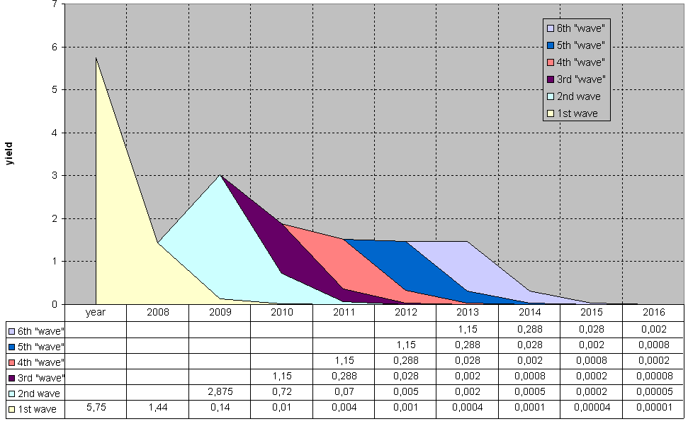 Theoretical regional gas shale production performance