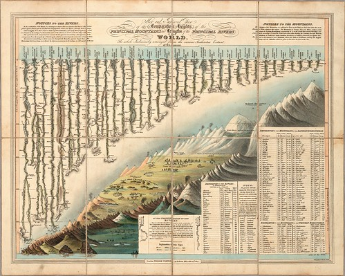 Comparative Heights of the Principal Mountains and Lengths of the Principal Rivers (Darton + Gardner) 1823