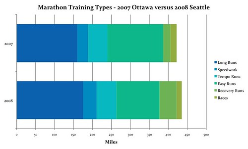 Marathon Training Types - 2007 Ottawa versus 2008 Seattle