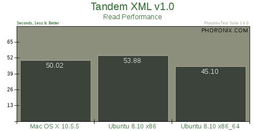 Mac OS X 10.5.5 vs. Ubuntu 8.10 --评测16