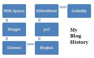 my-blog-history