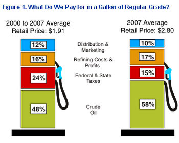 What makes the price of fuel at the pump?