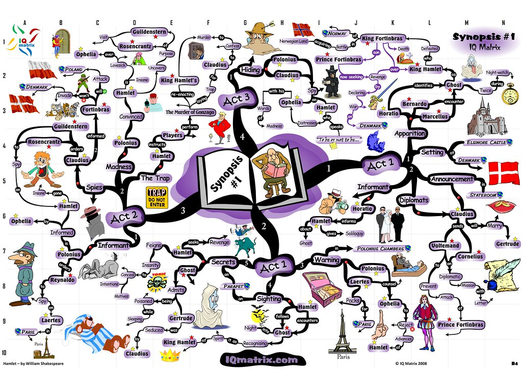 The Worlds Best Photos Of Hamlet And Mindmap Flickr Hive Mind