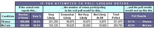 Exit Polling: 50-50 Scenario