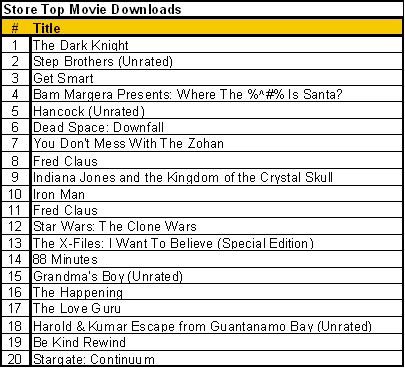 Top movie downloads 12 12 08