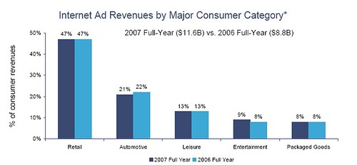 Consumer advertising categories