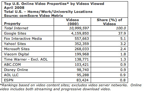 COMSCORE VIDEO TRAFFIC APRIL 08