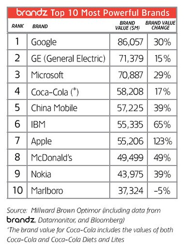 Top 10 Most Powerful Brands 2008