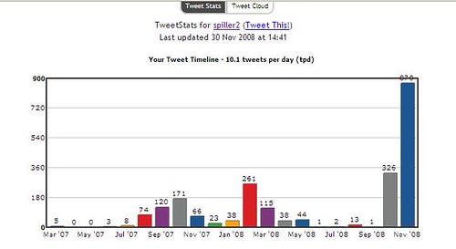 tweetstats - nov 08