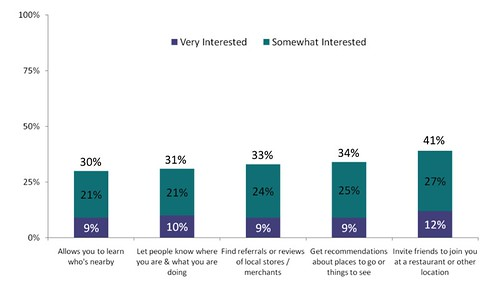 Interest in mobile social capabilities