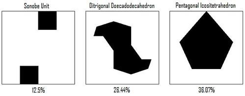 Surface Area Efficiency Comparison