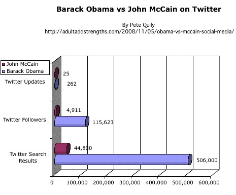 Barack Obama vs John McCain on Twitter