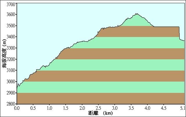 2008.11.14 嘉明湖登山行落差 Day 2