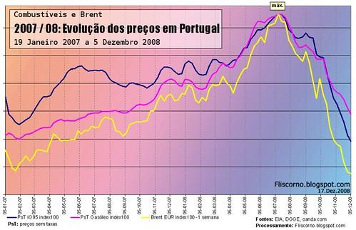 Combustíveis em Portugal: Gasolina, gasóleo e brent: 2007-2008