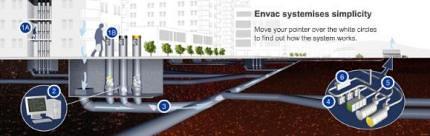 Lixo encanado Envac