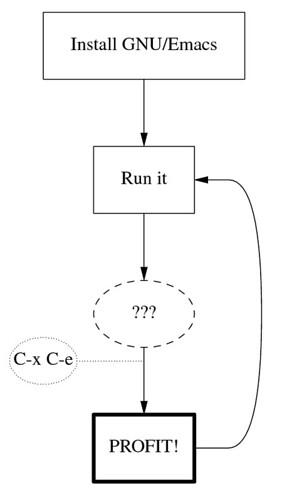 Profit with GNU Emacs (pic)